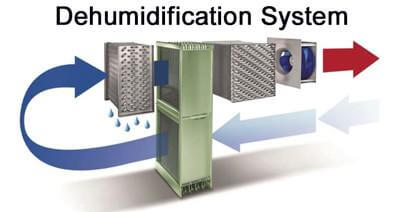 Dehumidification System - Crisis Equipped