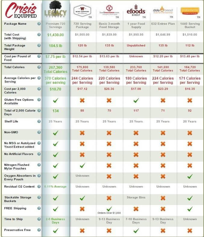 Meal Comparison Chart - Crisis Equipped