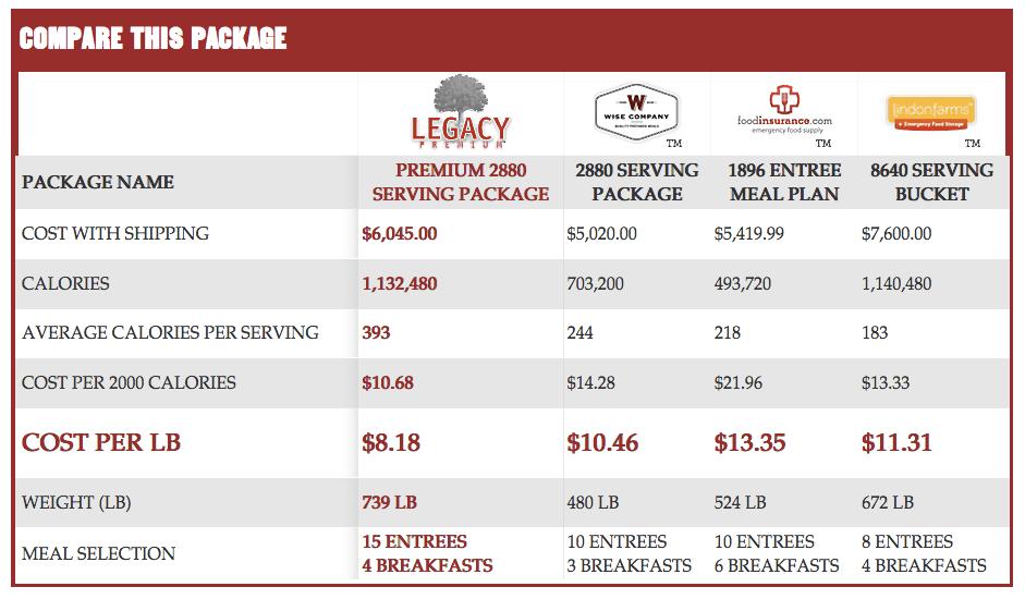 2880 Serving Package