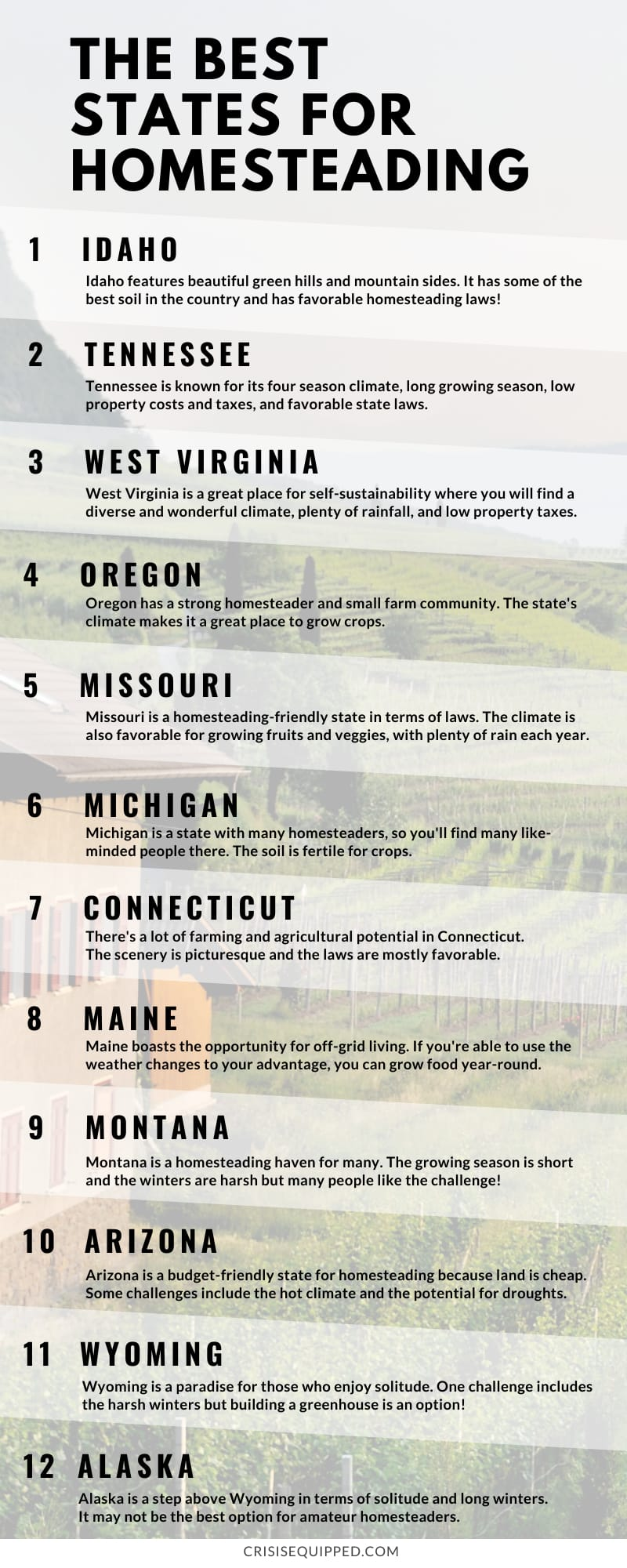 Best states for homesteading