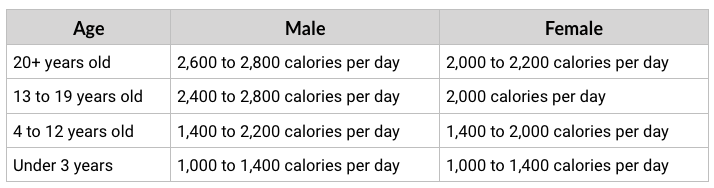 Calories Needed Per Day