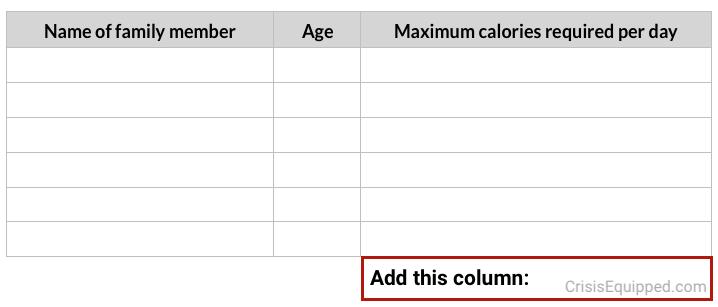 Family calories needed
