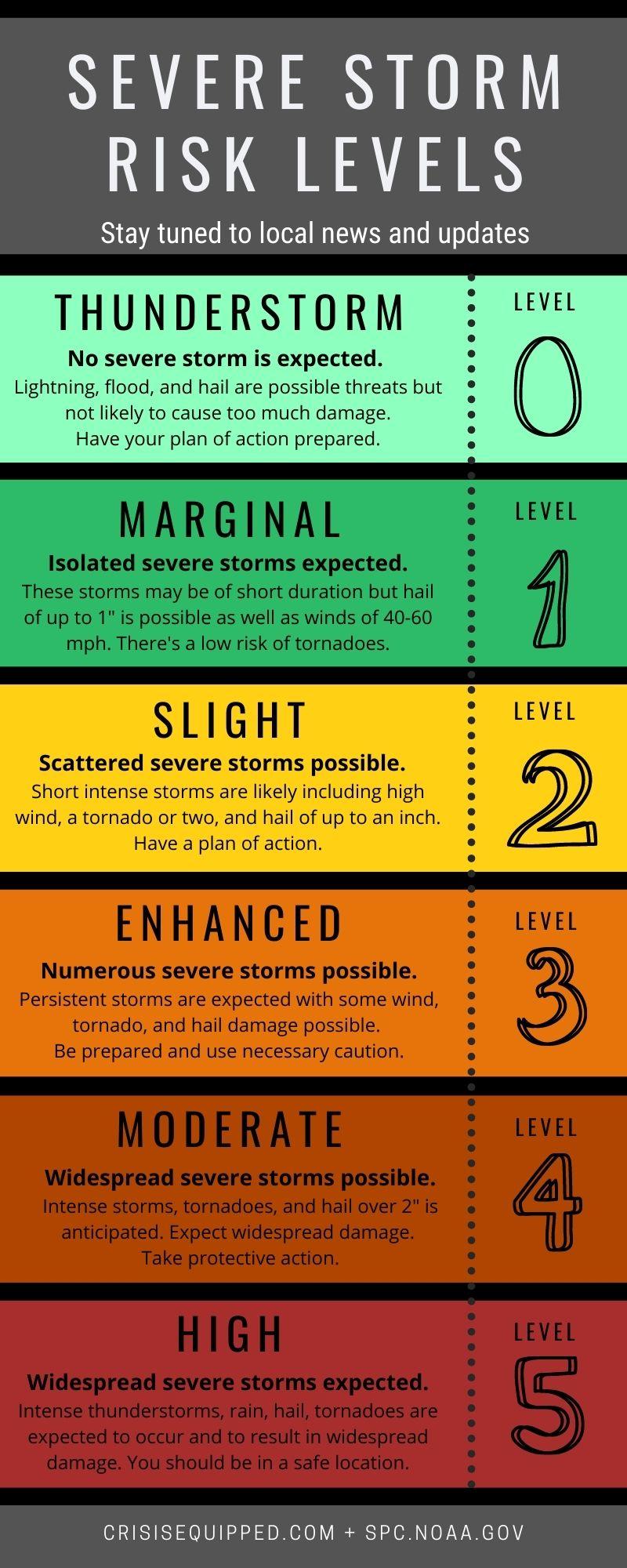 Severe Storm Weather Alerts