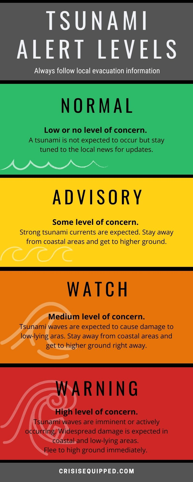 Tsunami Alert Levels