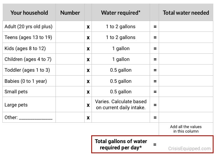 Calculate daily water needs