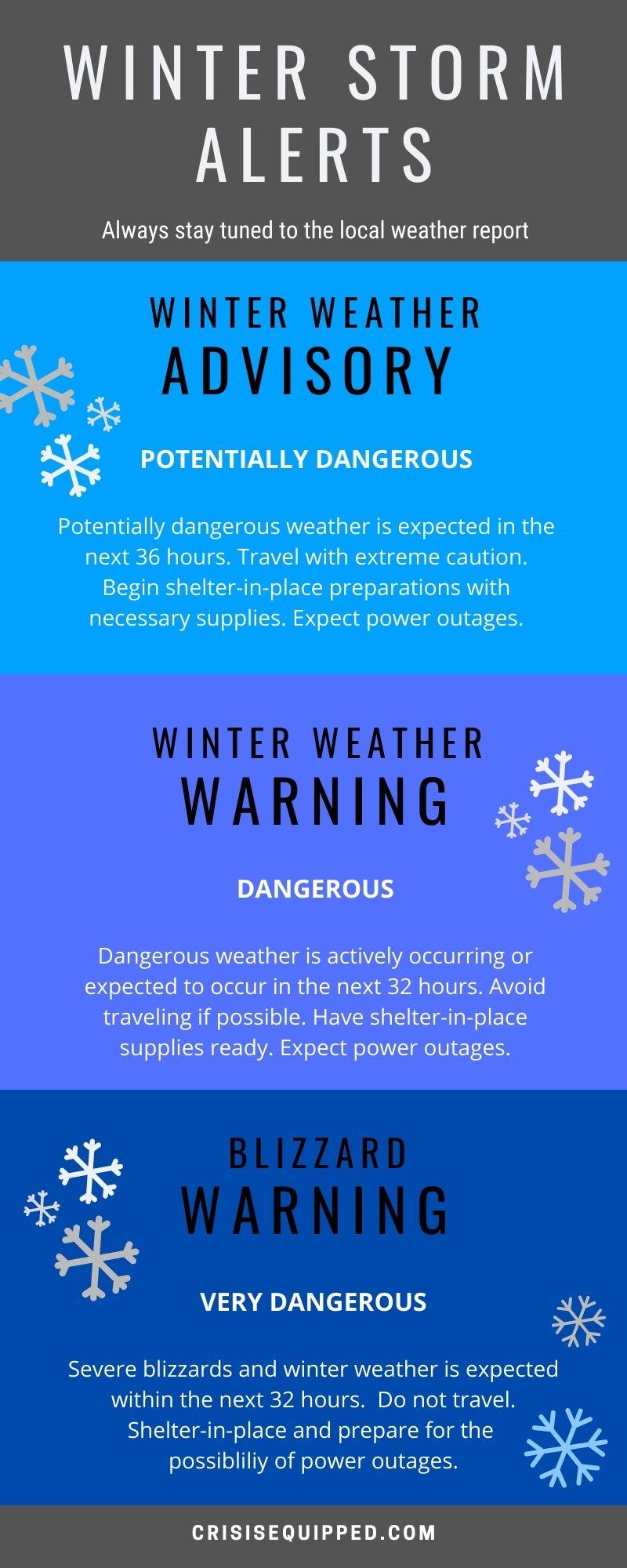 Winter storm advisory levels